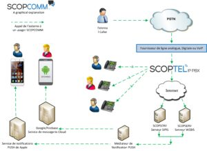 SCOPCOMM a graphical explanation voip solution